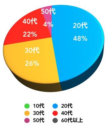 DMMBitcoin利用者年齢比率