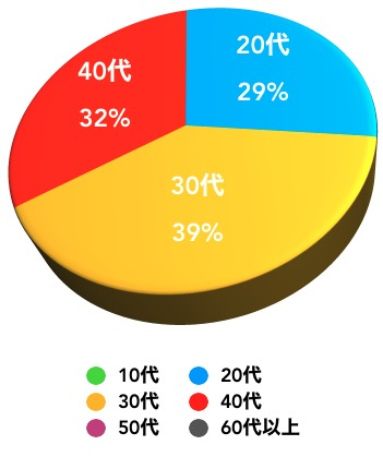 GMOコイン利用者年齢比率