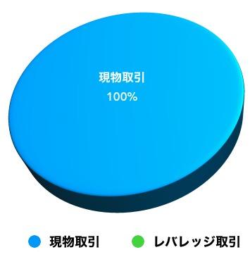コインチェック投資タイプ比率