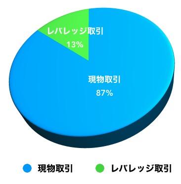 DMMBitcoin利用者投資タイプ比率