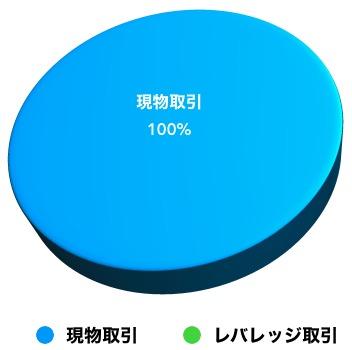 ビットバンク投資タイプ比率