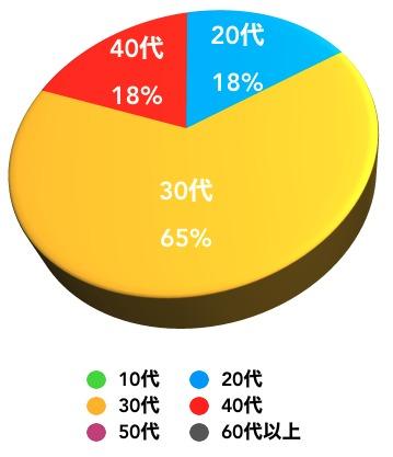 ビットバンク利用者年齢比率