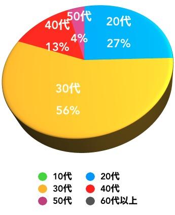コインチェック利用者年齢比率