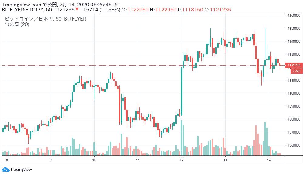 ビットコイン円チャート2月14日