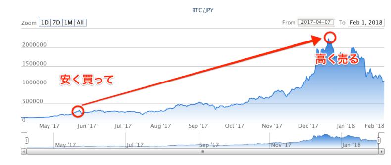 仮想通貨の価格変動チャート