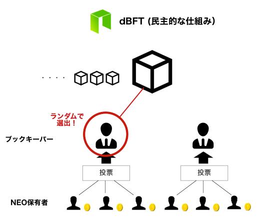 dBFTの仕組み
