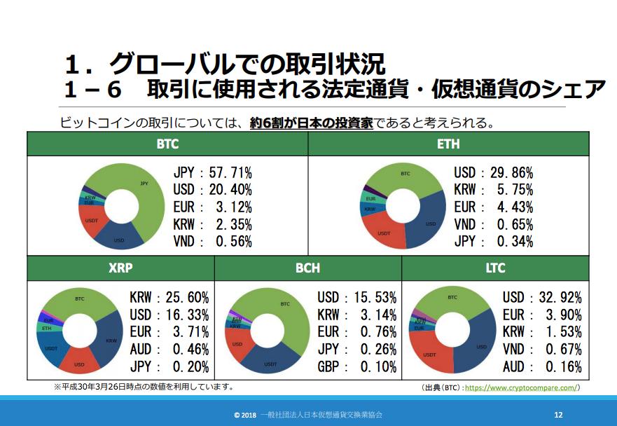 国内での仮想通貨日本人割合