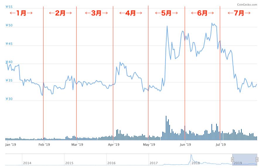 リップル(XRP)の価格推移