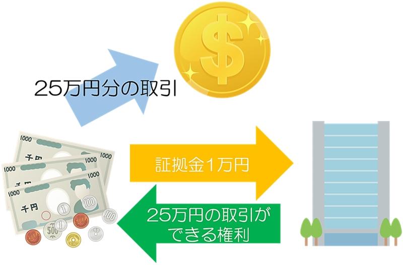 証拠金取引の仕組みを表す図