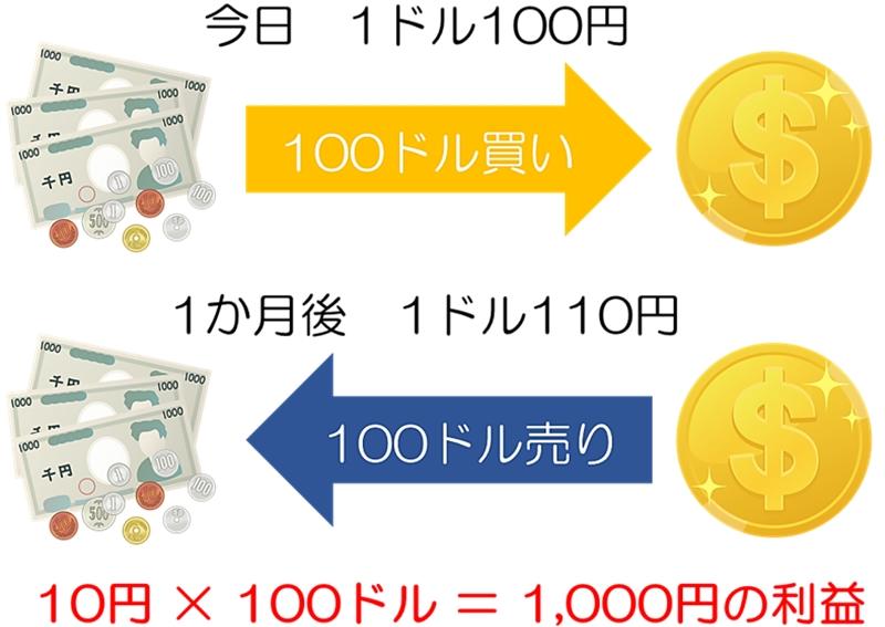 円でドルを買ってドルを売って円を買う流れ
