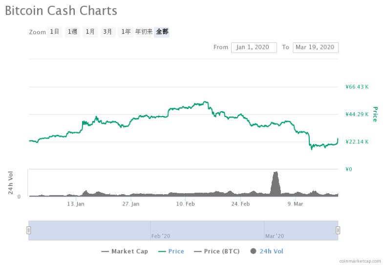 ビットコインキャッシュのチャート2020年