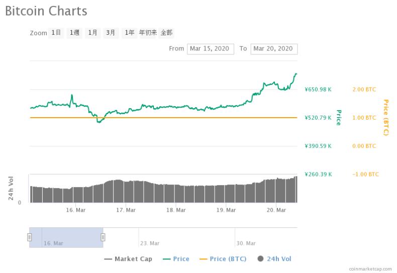 3月15日から3月20日までのビットコインの価格変化