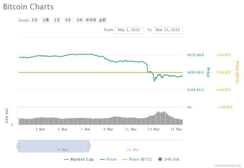 2020年3月1日から3月15日までのビットコインの価格変化