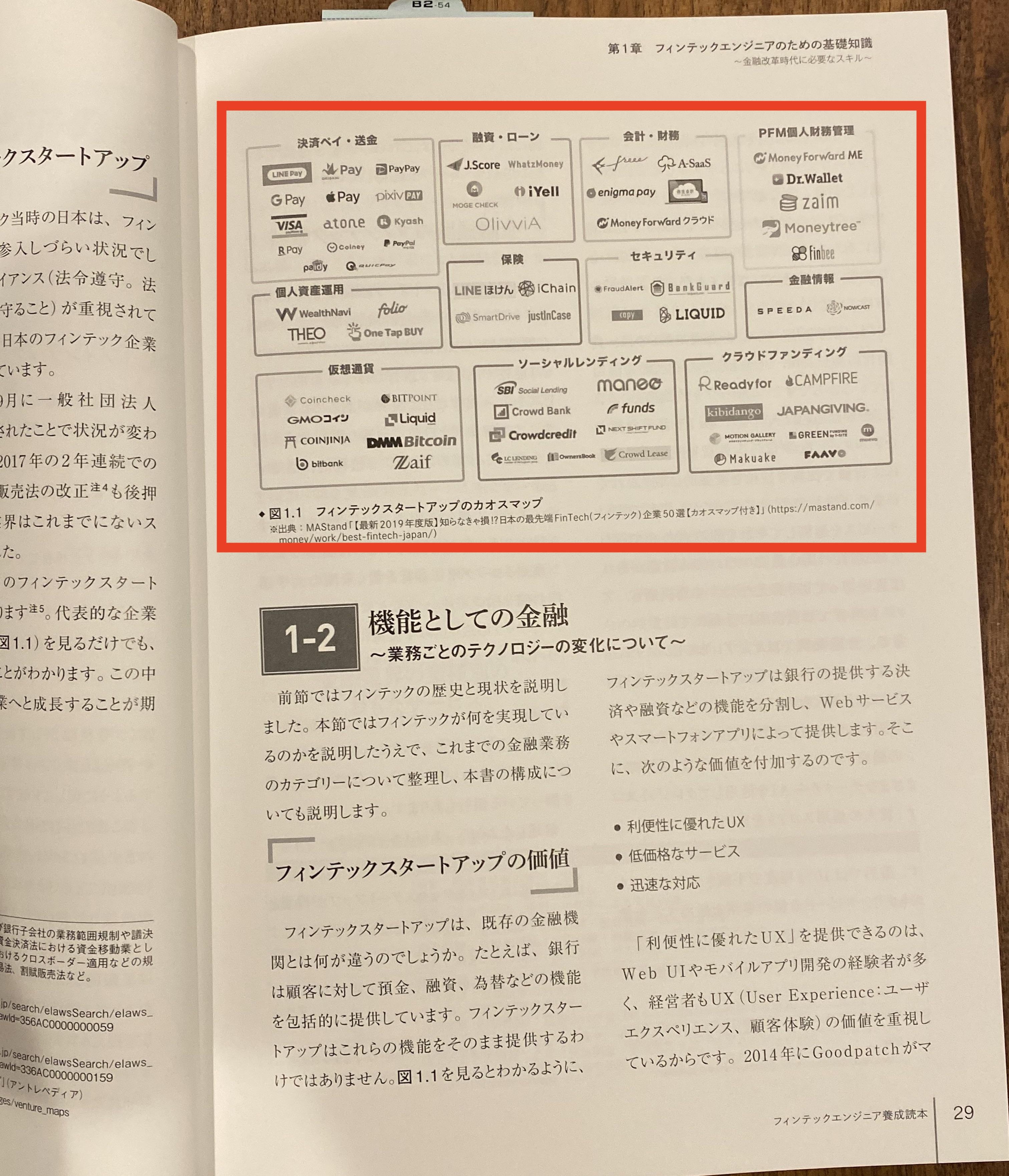 フィンテックエンジニア養成読本内のカオスマップ掲載箇所