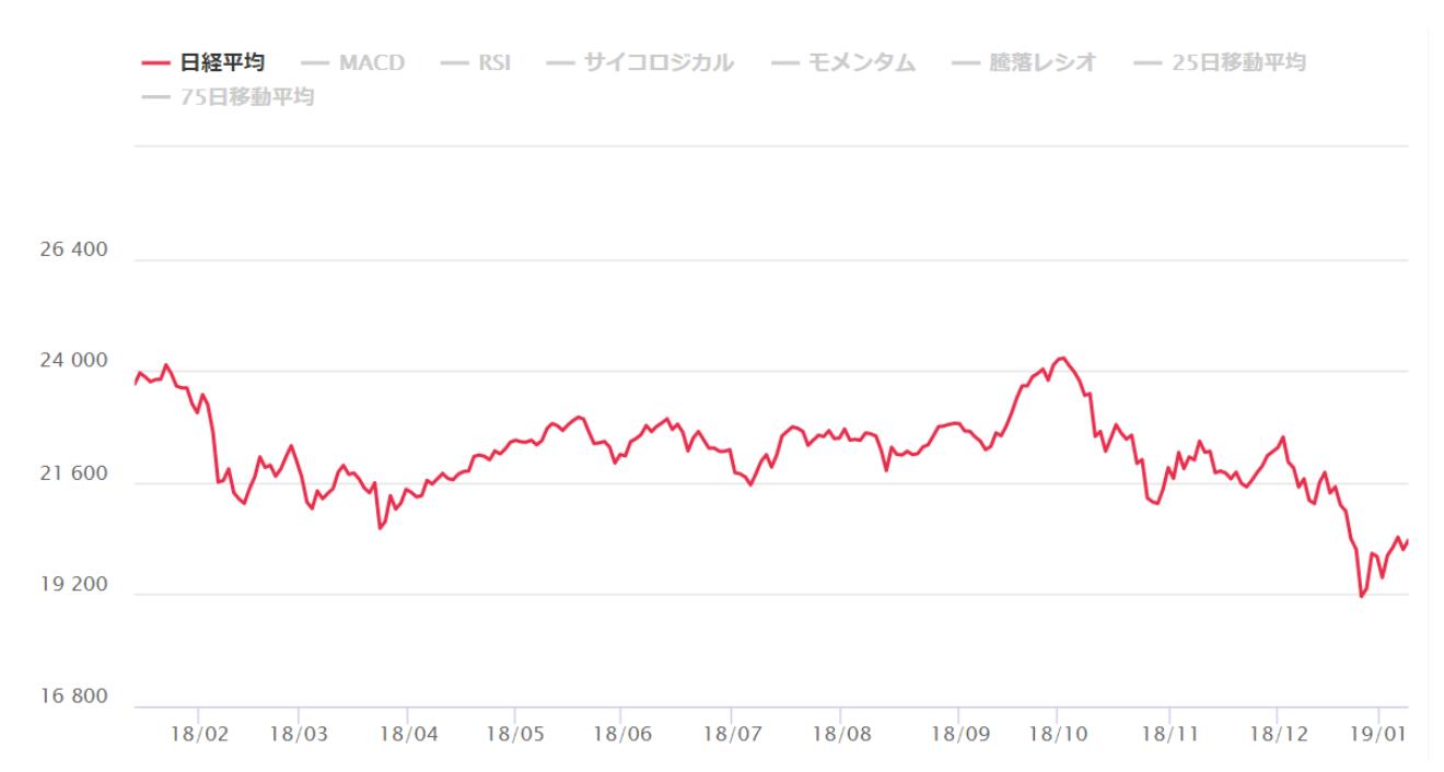 仮想通貨の今後を占う日経平均