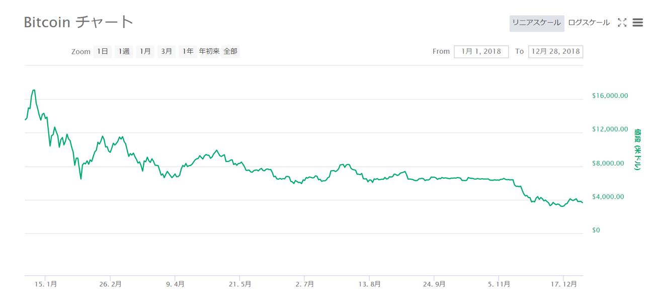 ビットコインの今後を予想するチャート