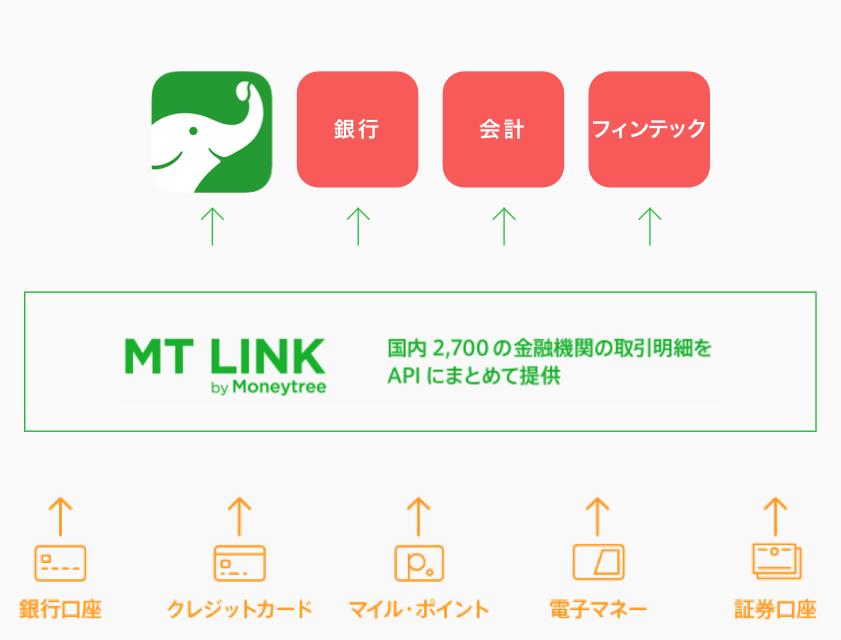 MTLINK-chart