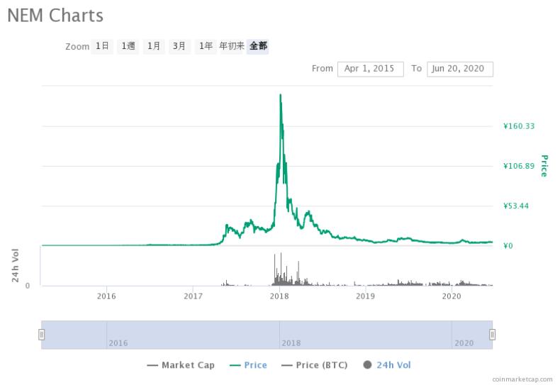 ネム(XEM) 価格遷移チャート