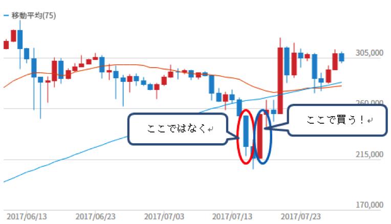 仮想通貨買い時チャート