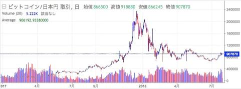 ビットコインのチャートと価格遷移