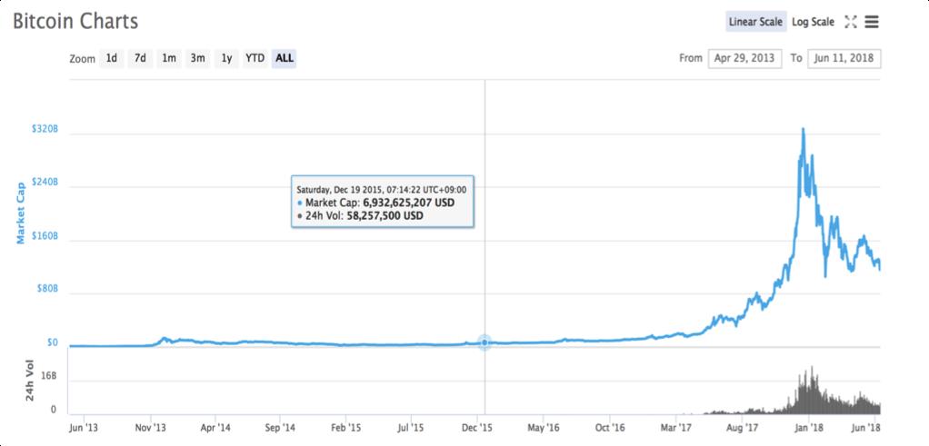 ビットコイン価格の推移