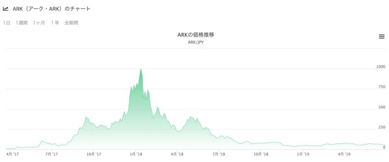 ark の価格推移・チャート