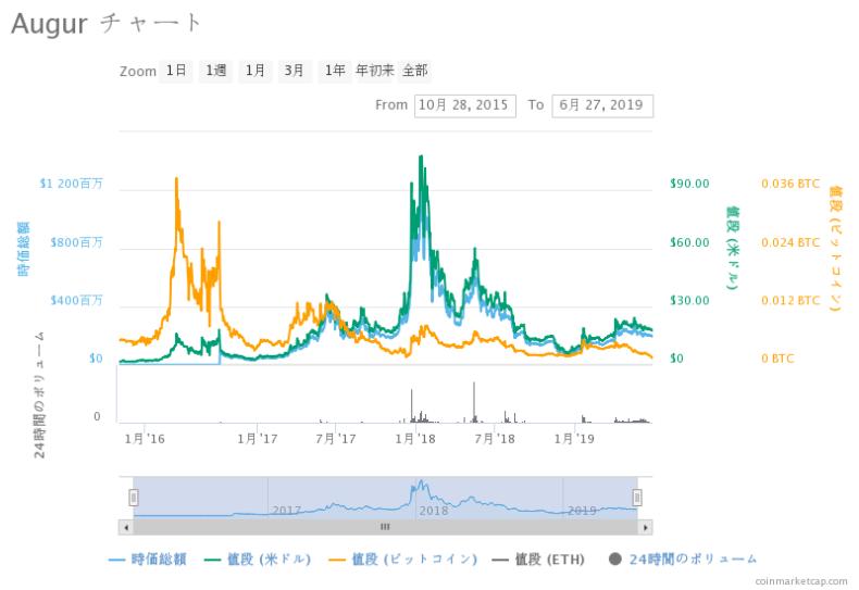 オーガー(augur)の価格推移・チャート・最新価格