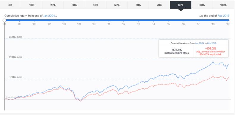 Bettermentで株式80%,債権20%のポートフォリオ