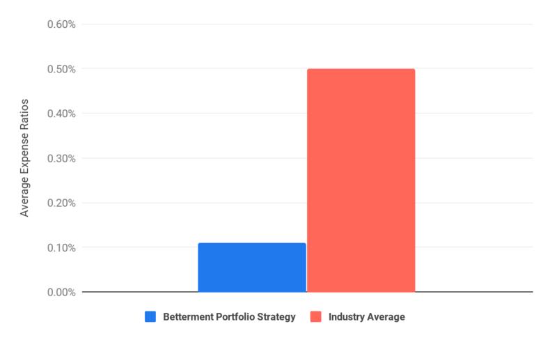 Bettermentのポートフォリオの経費率
