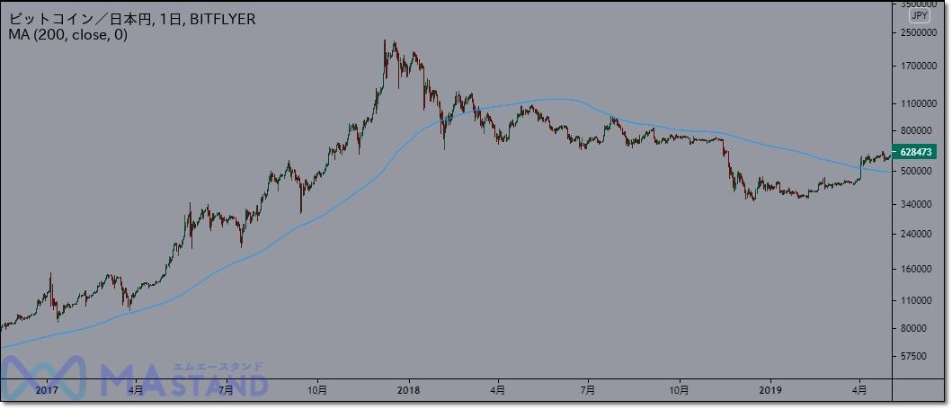 bitcoin-200ma-1