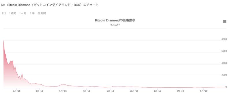 Bitcoin Diamond(Bitcoin Diamond/BCD)の価格推移・チャート
