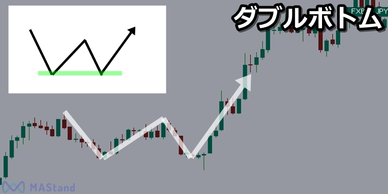 bitcoin-fx-double-bottom-1