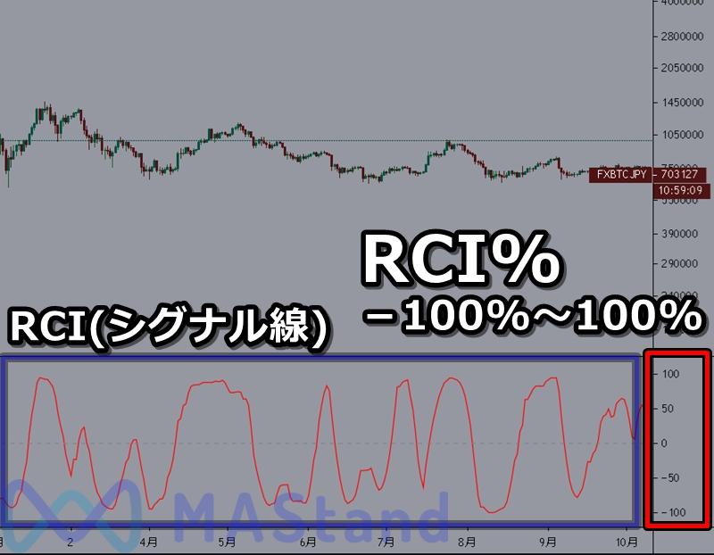bitcoin-fx-rci-3