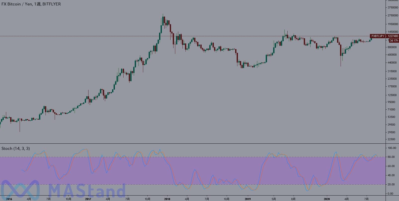 bitcoin-fx-stochastic-1