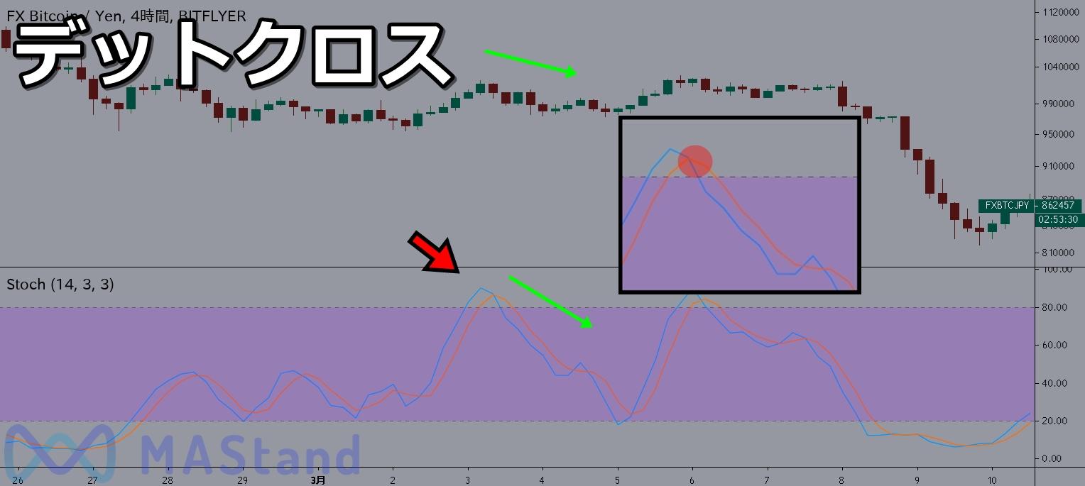 bitcoin-fx-stochastic-4