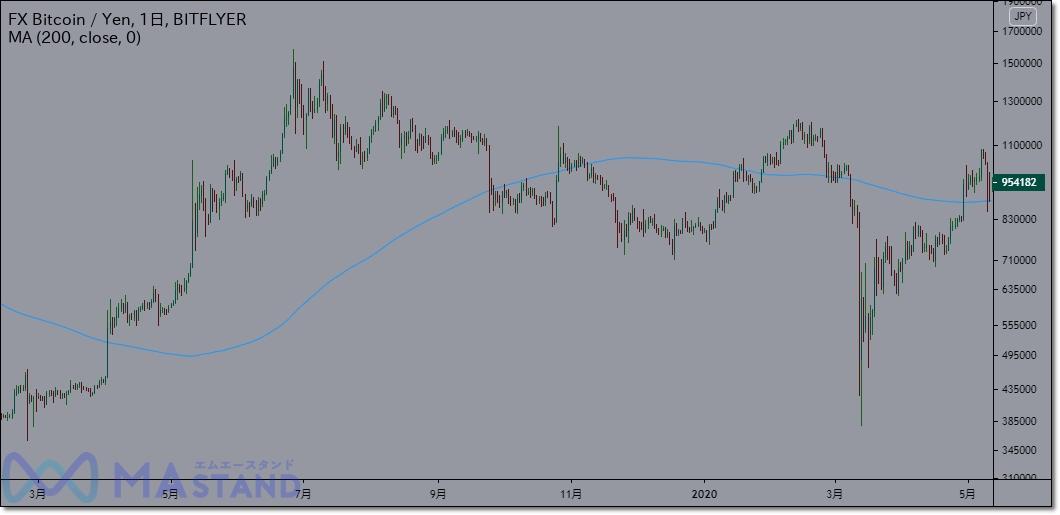 bitcoinfx-indicator-1
