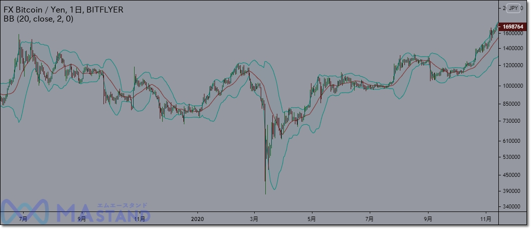 bitcoinfx-indicator-3