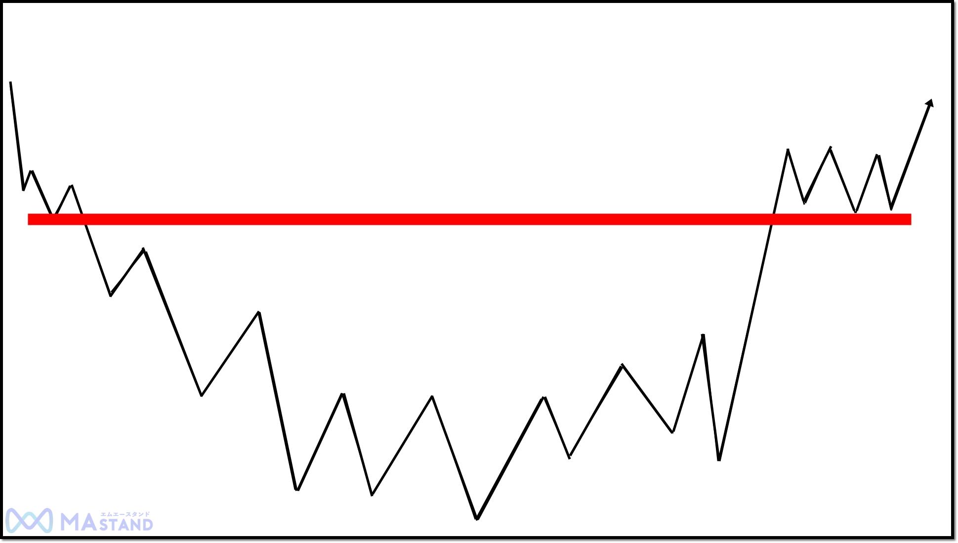 ソーサーボトムのネックライン