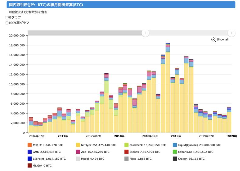 国内取引所の総月間出来高のグラフ