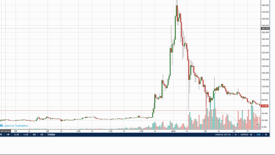 リップルのチャート