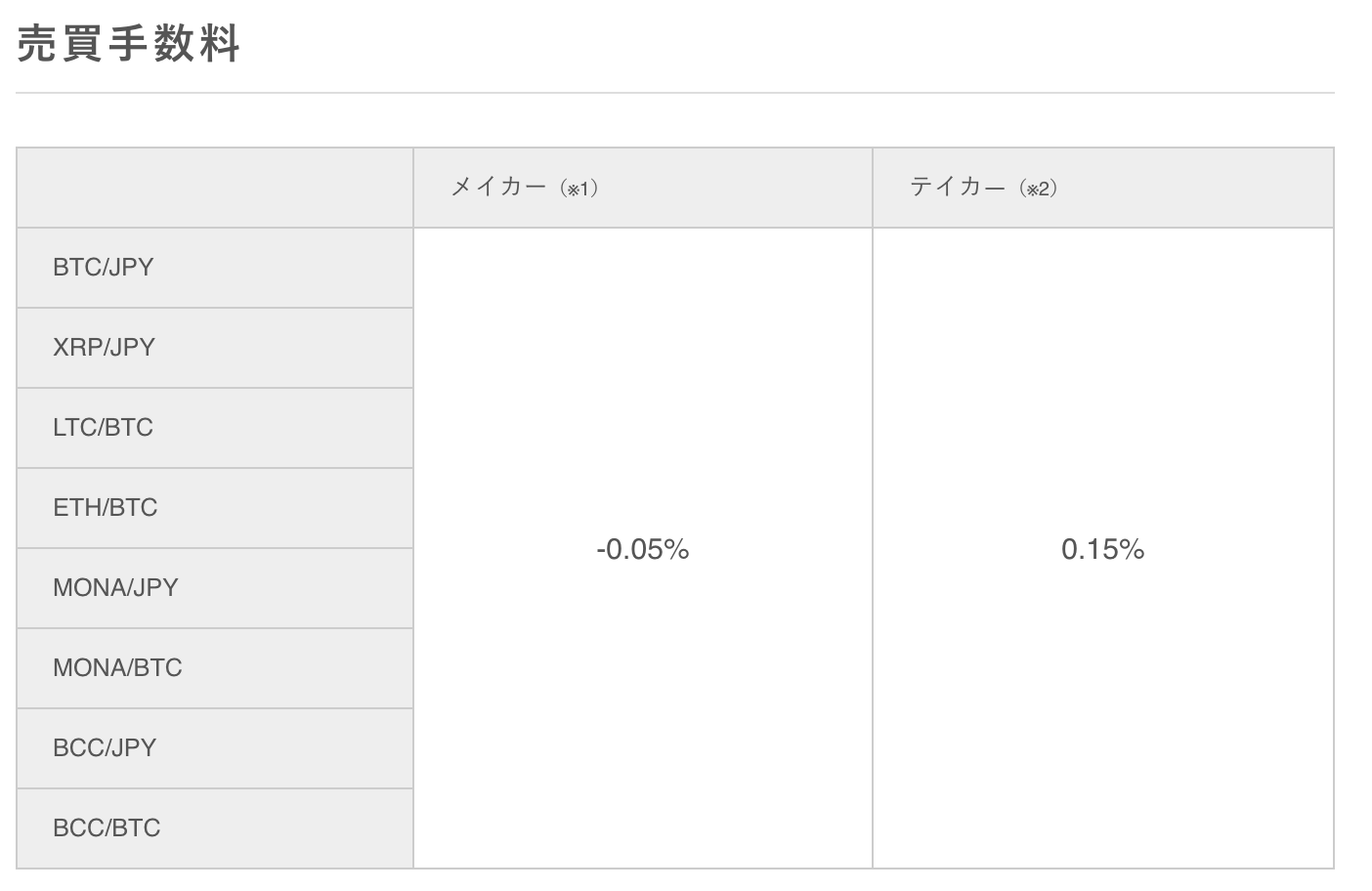 bitbankの取引手数料