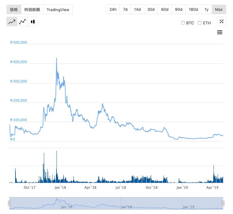 ビットコインキャッシュチャート