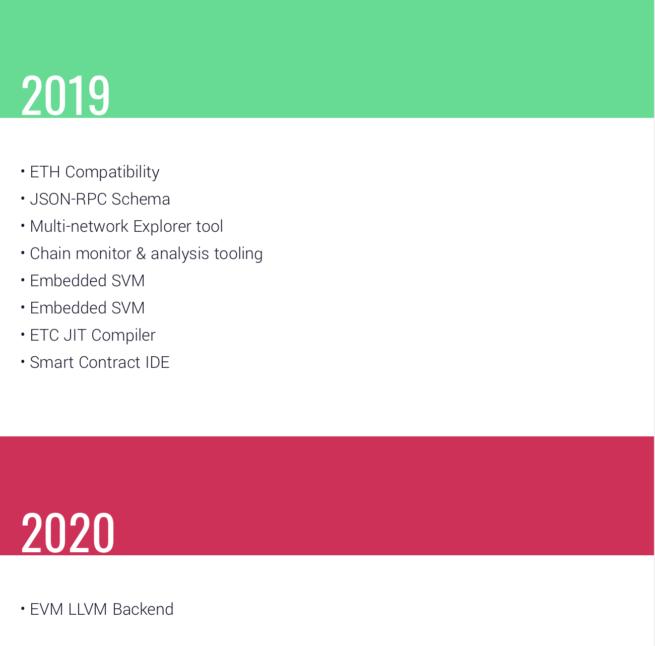 2019年の年末のイーサリアムクラシック価格予想