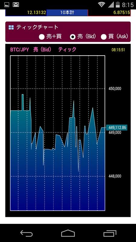 BITPointリッチWEB取引ツールのチャートのスマホ画面