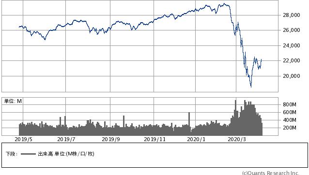 NYダウの価格推移