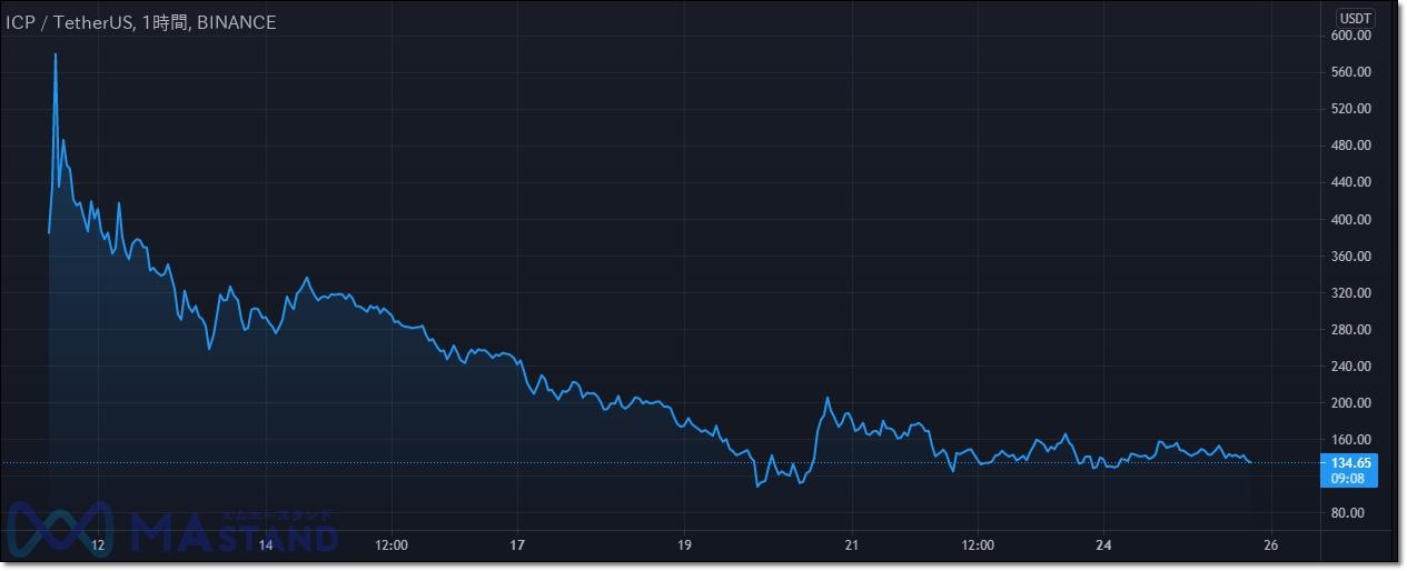icp-usdt-chart-1