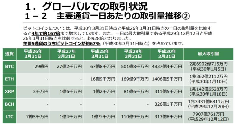 グローバルでの取引状況 主要通貨1日当たりの取引量推移の表