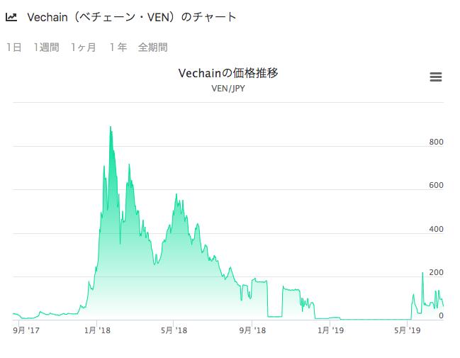 Vechainの価格推移