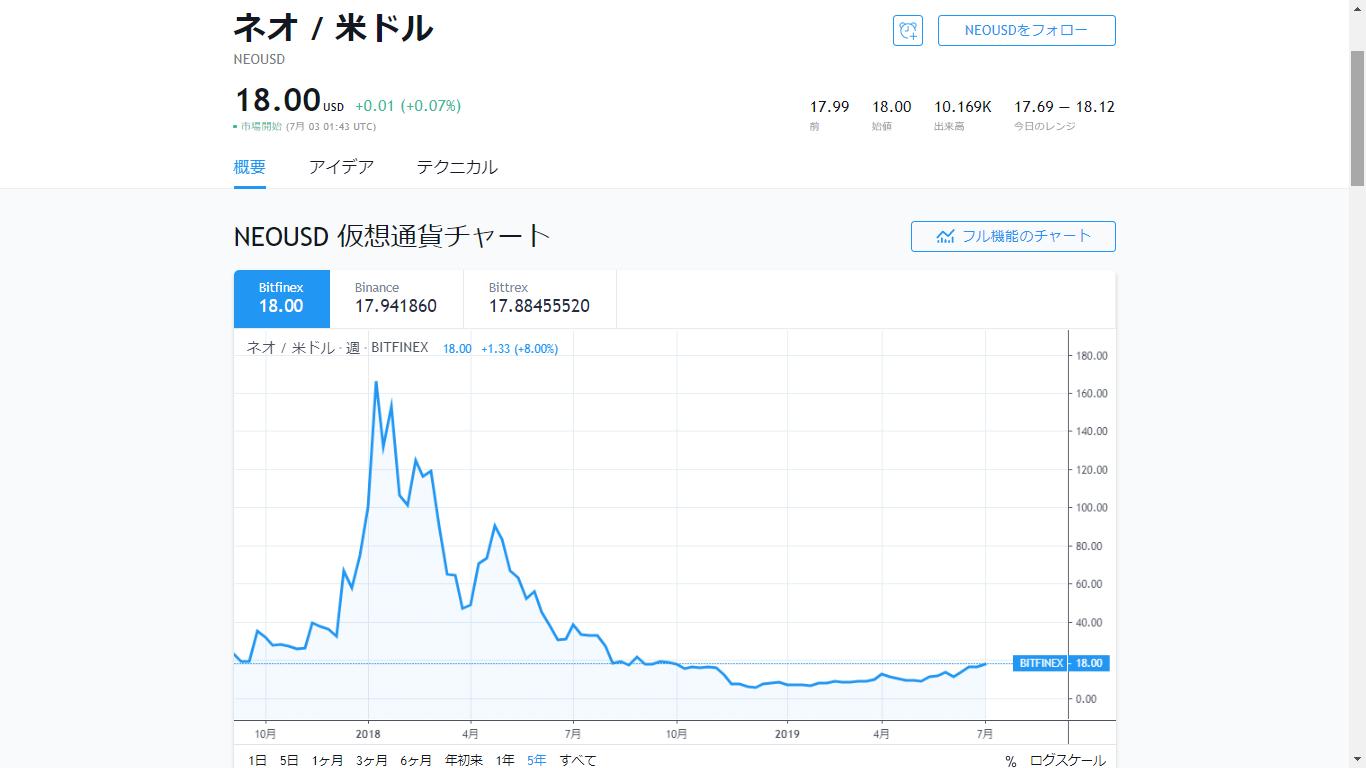 NEOの価格推移