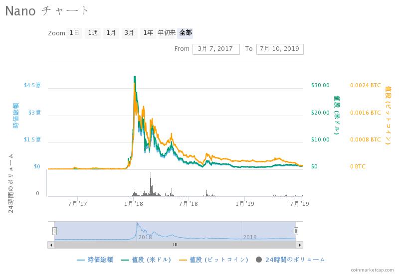 ナノの価格推移